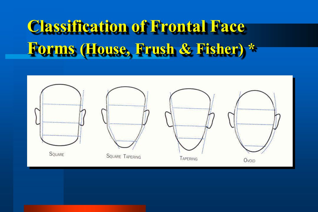 Classification of Frontal Face Forms (House, Frush & Fisher) *