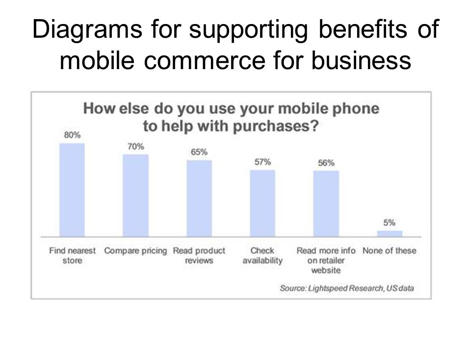 Diagrams for supporting benefits of mobile commerce for business