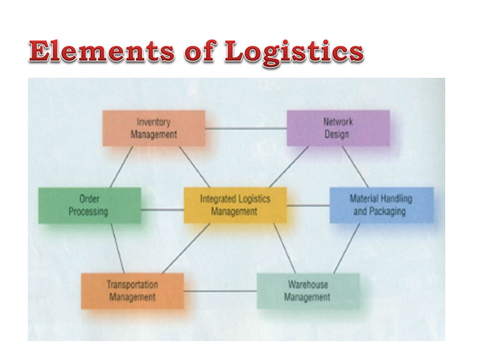 components of logistics Logistics: logistics, in business also, the components must be free of defects, because there is no batch of spare parts from which to pick a replacement.