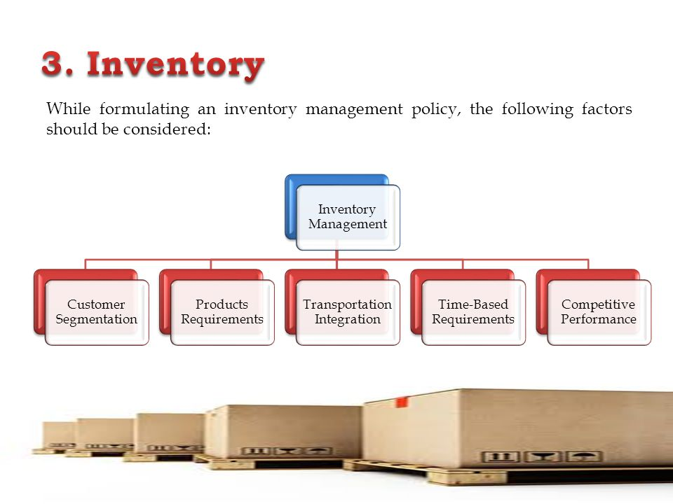 3. Inventory Inventory Management. Customer Segmentation. Products Requirements. Transportation Integration.