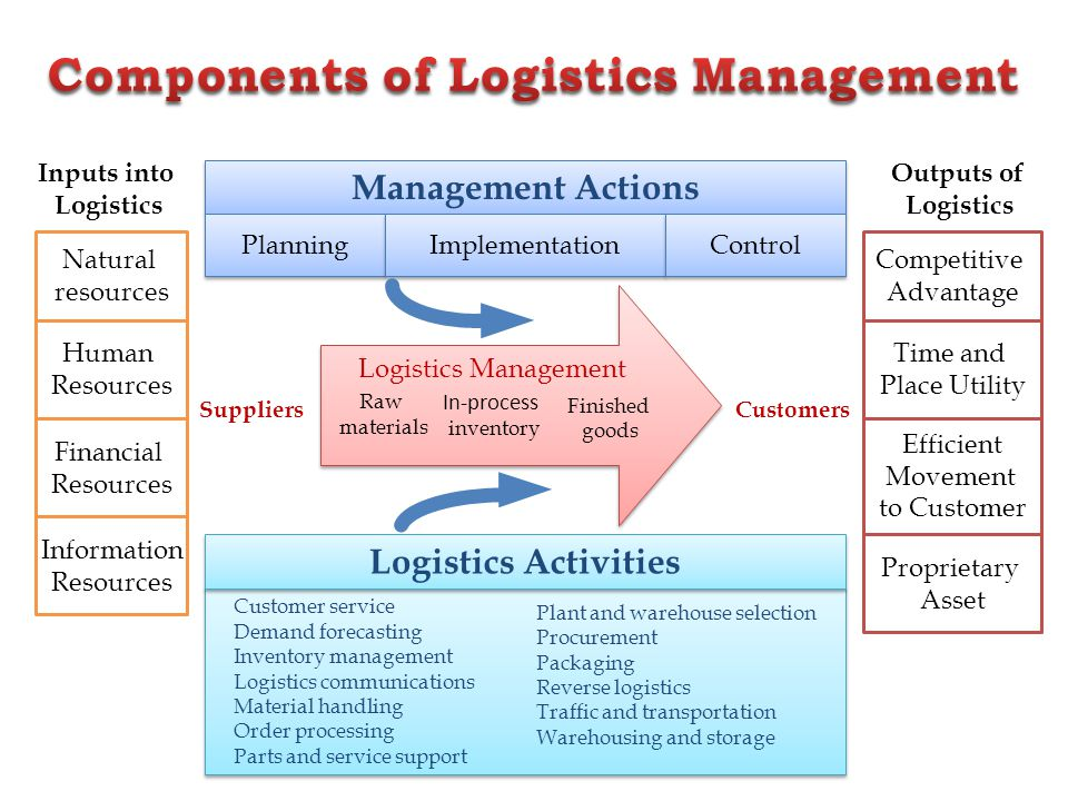 Logistics operation industrial bpt ppt