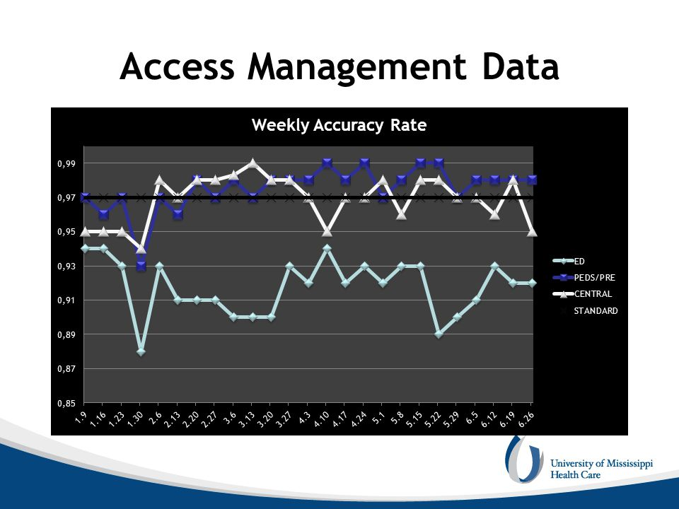 Access Management Data