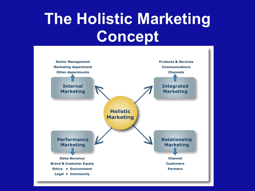 What Is Holistic Marketing?