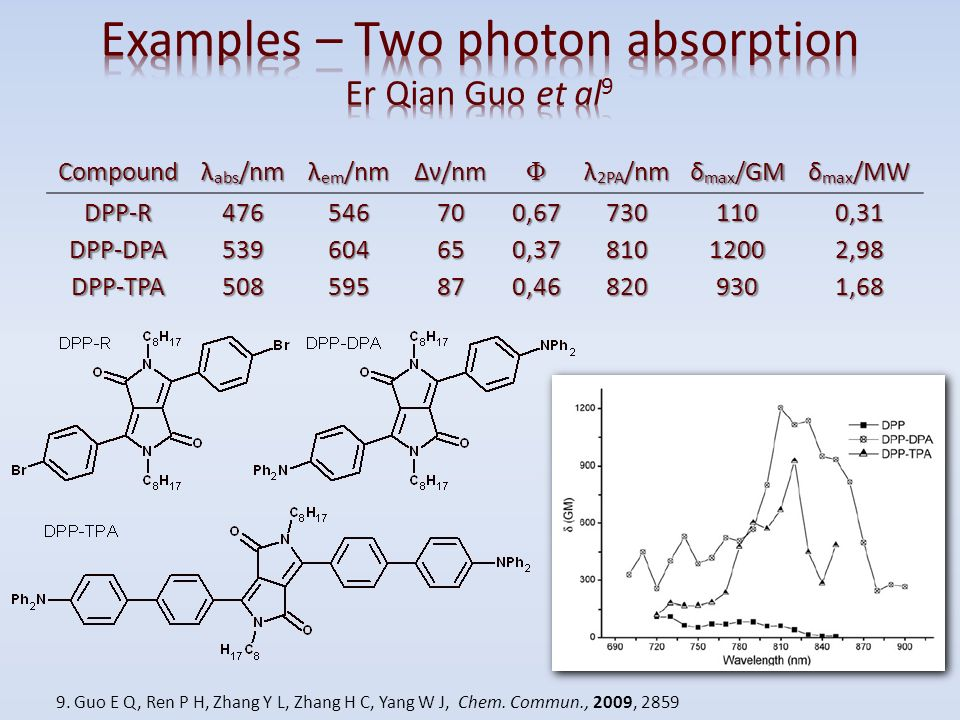 Examples – Two photon absorption Er Qian Guo et al9