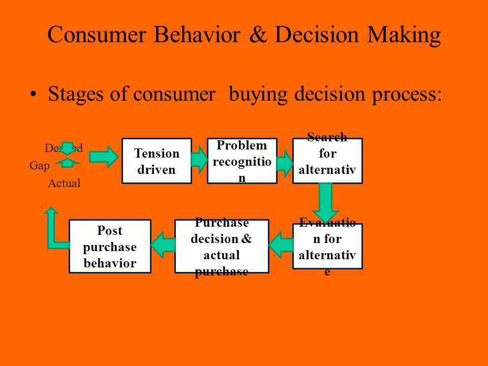 stages of purchase decision making process marketing essay Topic: business & marketing type: essay language: english (us)  five- stage purchase decision process for a typical groupon user (essay  student  response 2: he first stage in the decision making process for a.