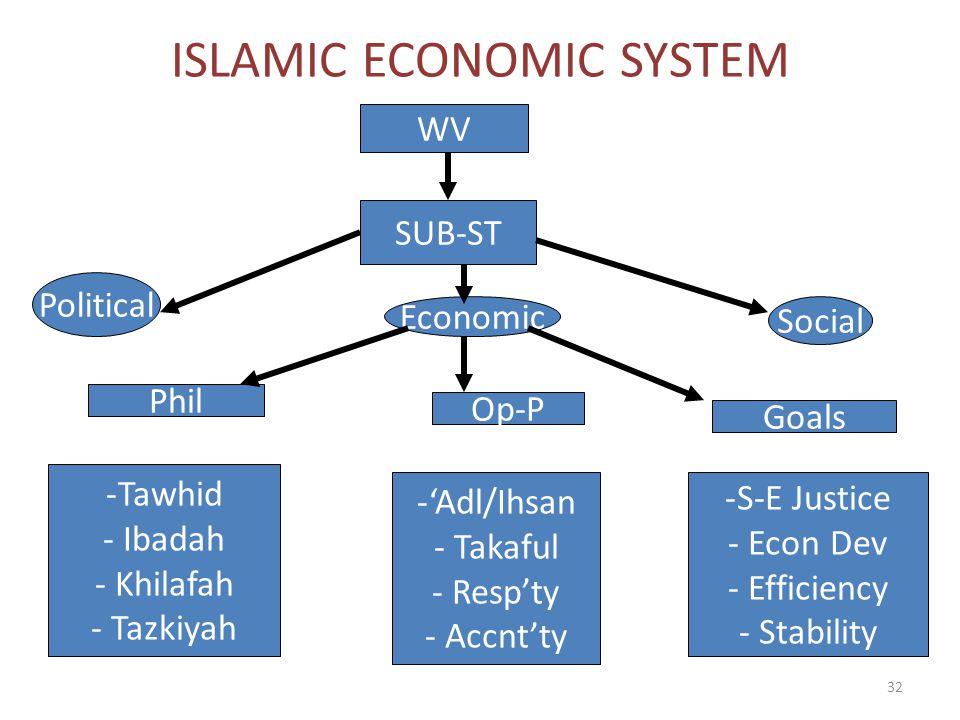 definition of islamic economic Islamic economics definition - free download as word doc (doc / docx), pdf  file (pdf), text file (txt) or read online for free.