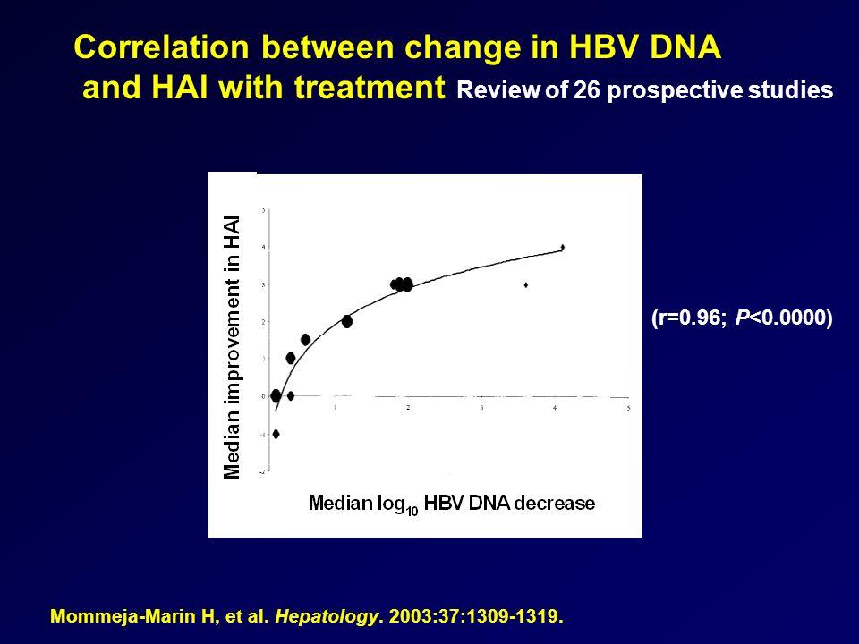 Correlation between change in HBV DNA