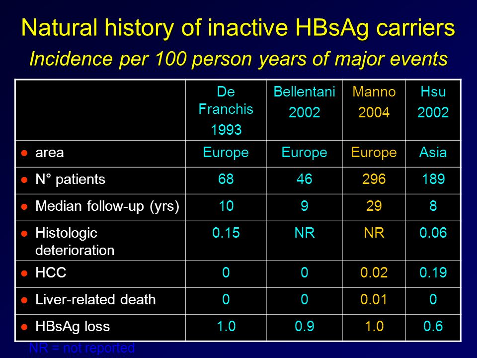 Natural history of inactive HBsAg carriers Incidence per 100 person years of major events