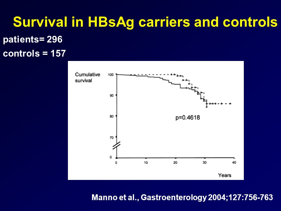 Survival in HBsAg carriers and controls