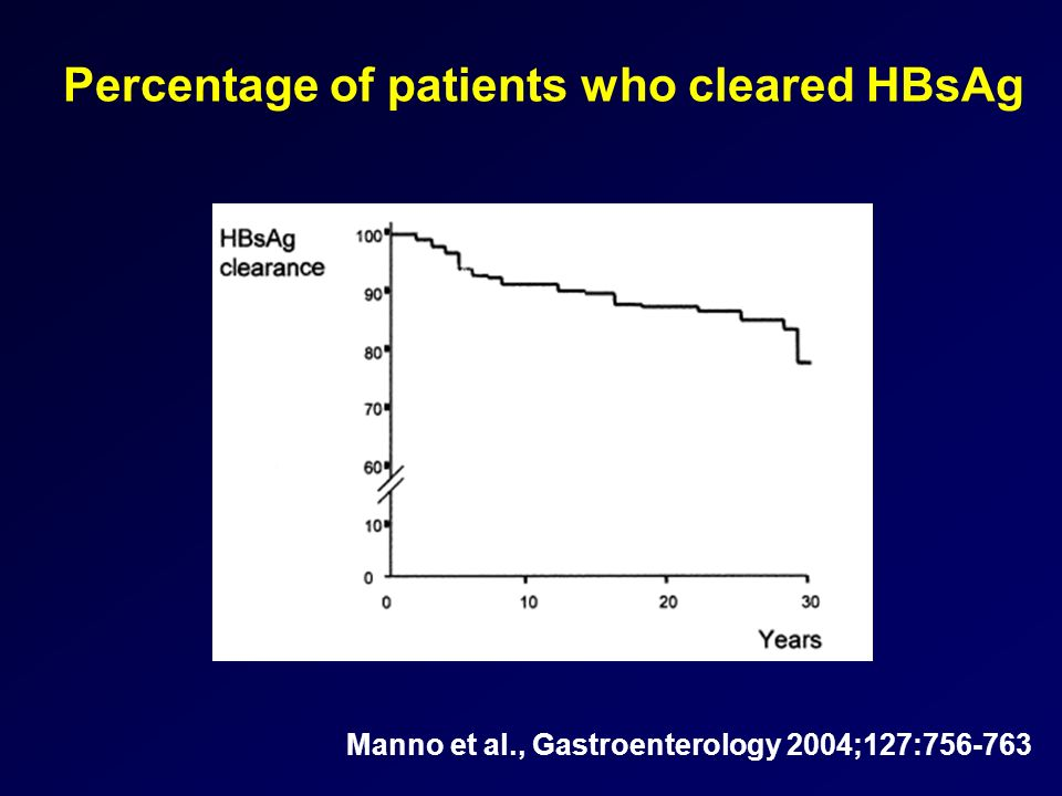 Percentage of patients who cleared HBsAg