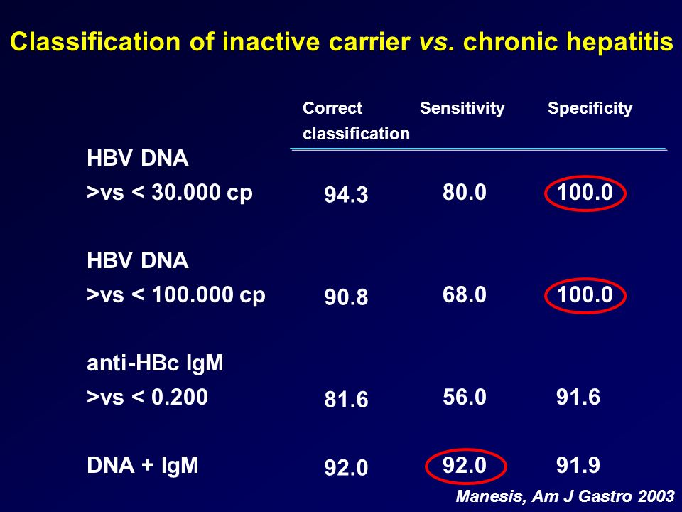 Classification of inactive carrier vs. chronic hepatitis