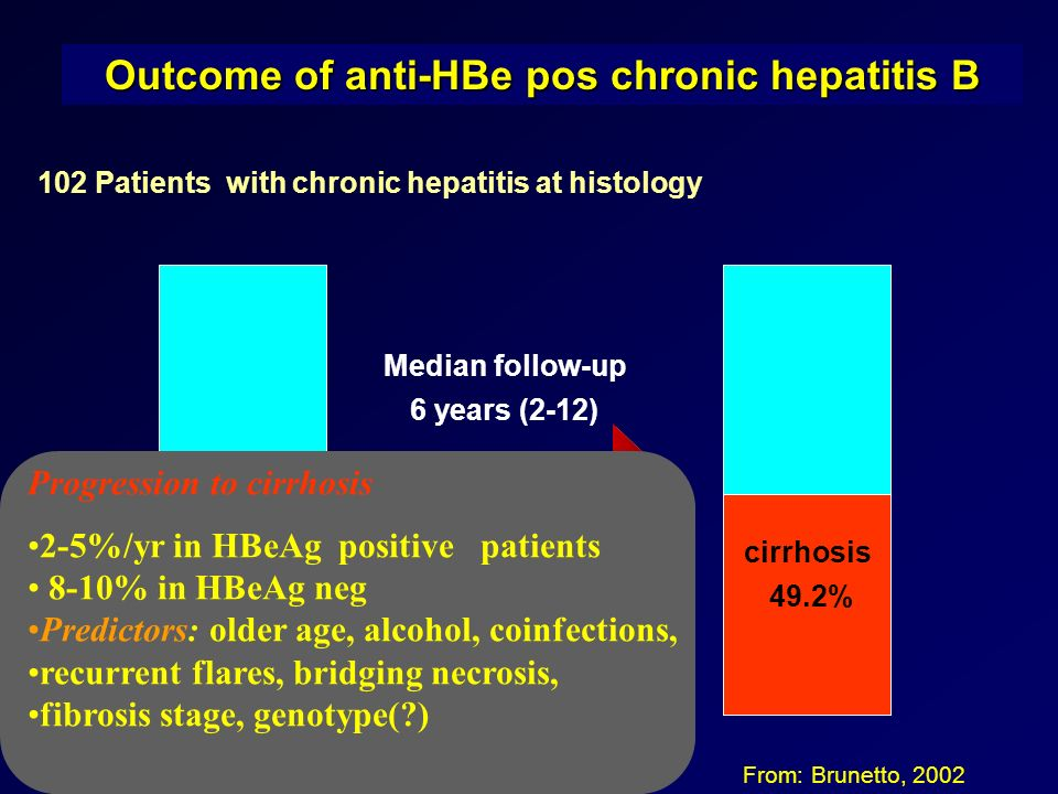 Outcome of anti-HBe pos chronic hepatitis B