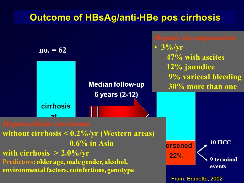 Outcome of HBsAg/anti-HBe pos cirrhosis