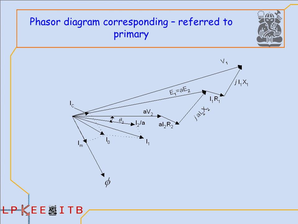 Transformer agus purwadi qamaruzzaman nana heryana ppt download 22 phasor diagram corresponding referred to primary ccuart Images