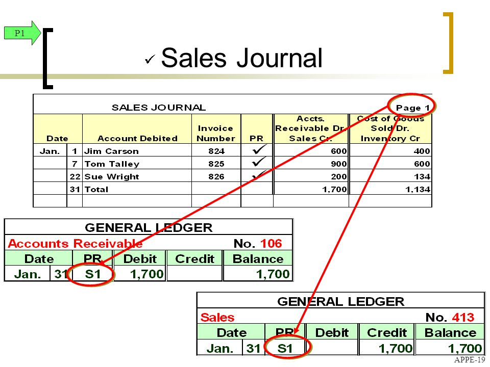 Financial and managerial accounting ppt video online download 19 sales ccuart Choice Image