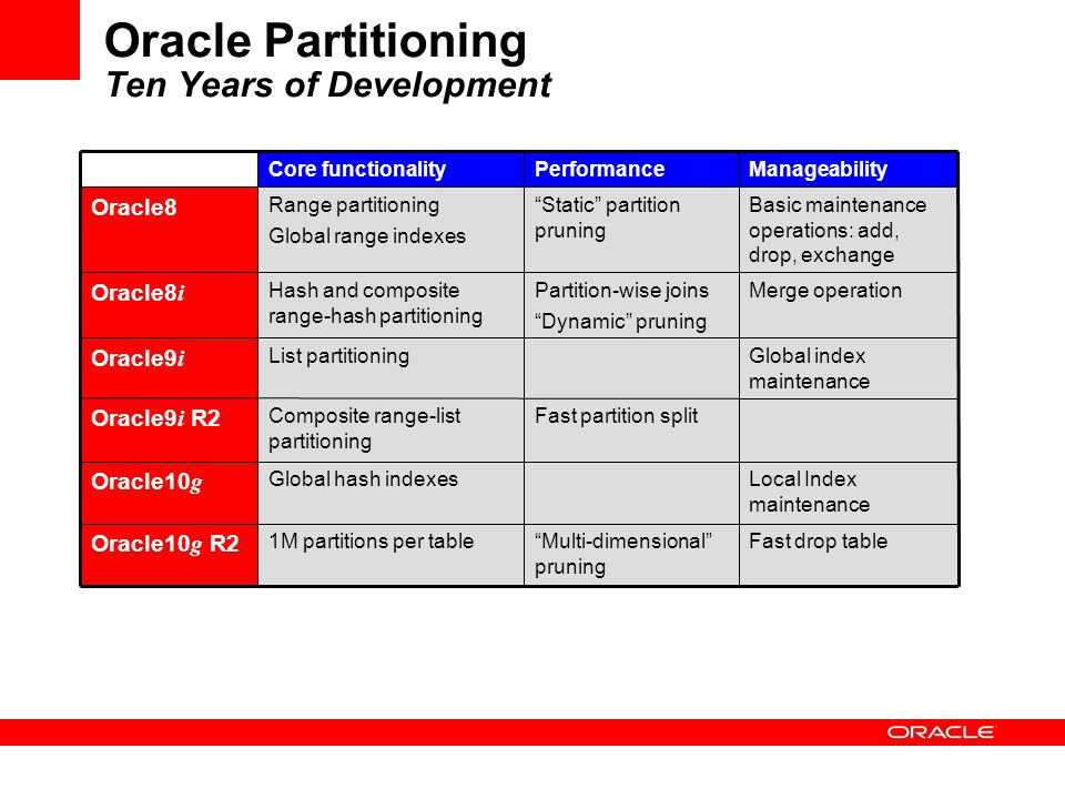 how to add maxvalue partition in oracle