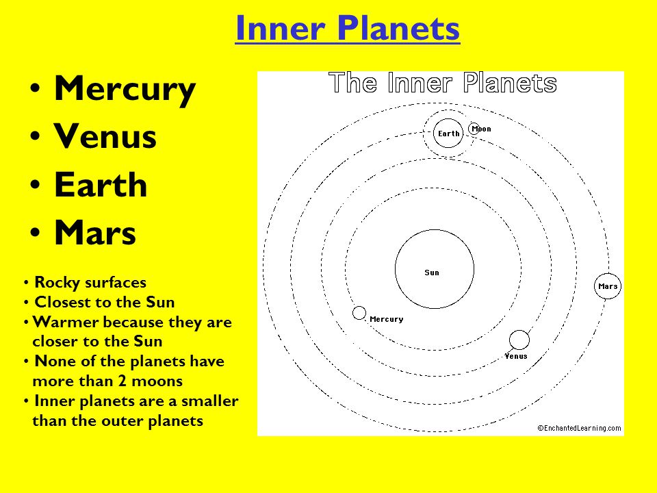 Inner Planets Mercury Venus Earth Mars Rocky surfaces