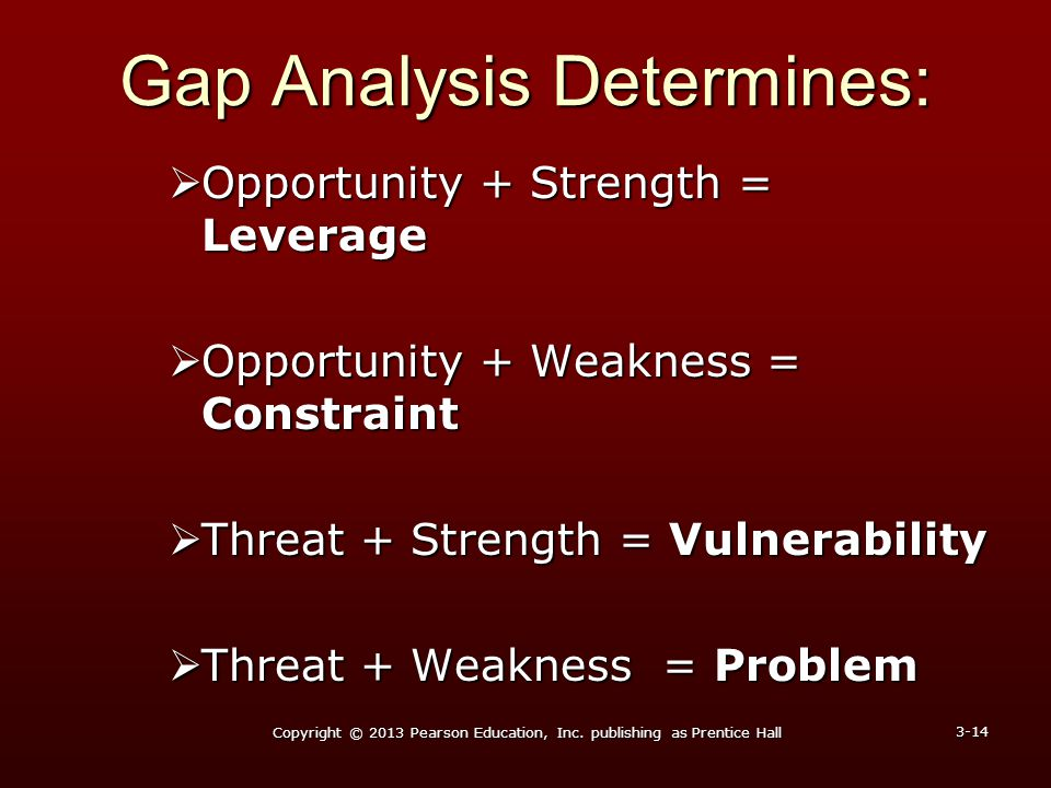 Gap Analysis Determines: