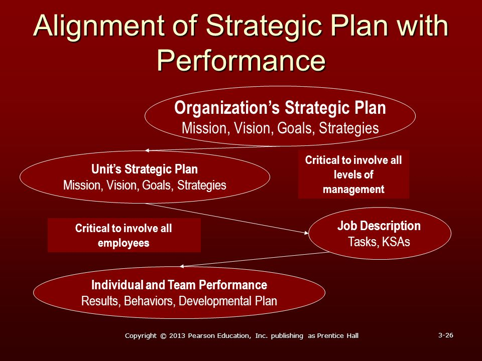 Alignment of Strategic Plan with Performance