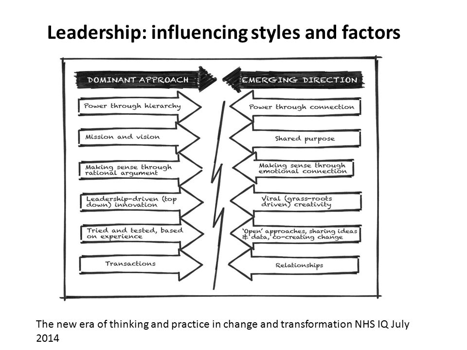 factors influencing leadership styles essay Leaders are able to influence and guide people under them, so an organization can become more effective in achieving its goals styles of leadership are affected by external factors, such as the organizational environment, demographics, staff characteristics, resources, economic and political factors, technology and .