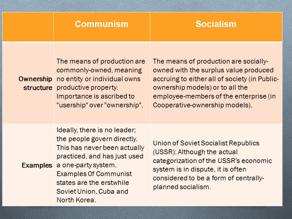 Economic System of Communism