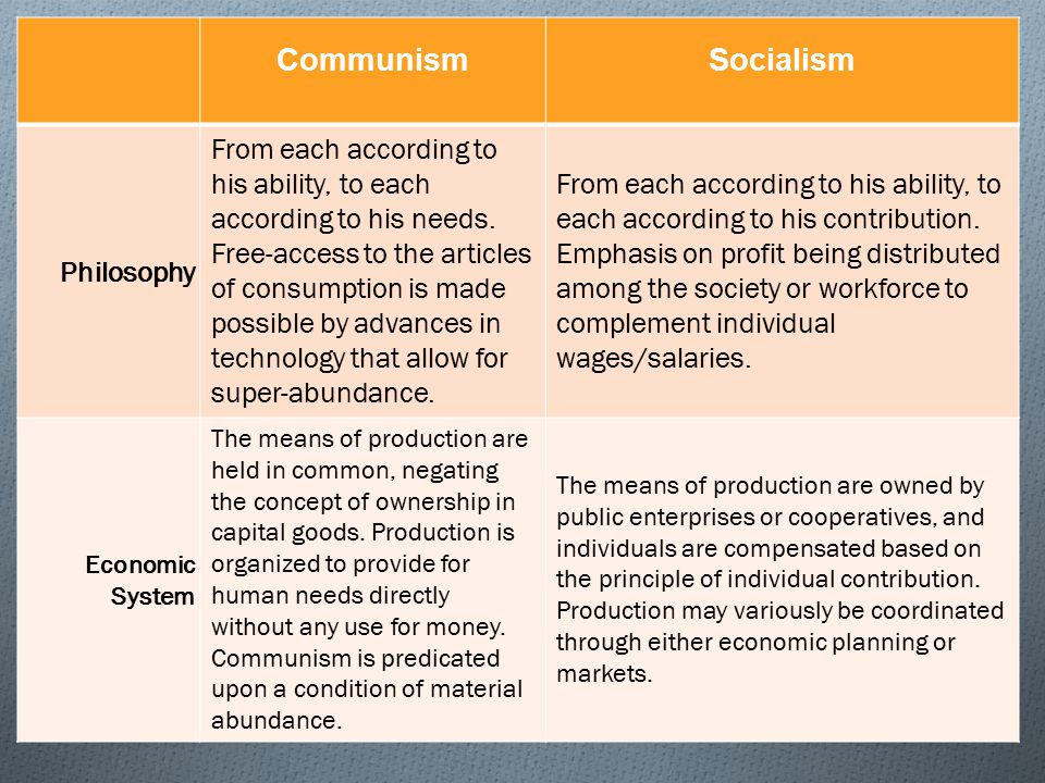 The Differences Between Marxism, Socialism & Communism