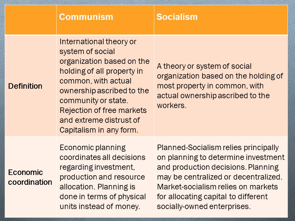 theory of capitalism planned and market socialism Get an answer for 'what is the difference between capitalism and socialismwhat is the difference between capitalism and socialism' and find homework  in theory .