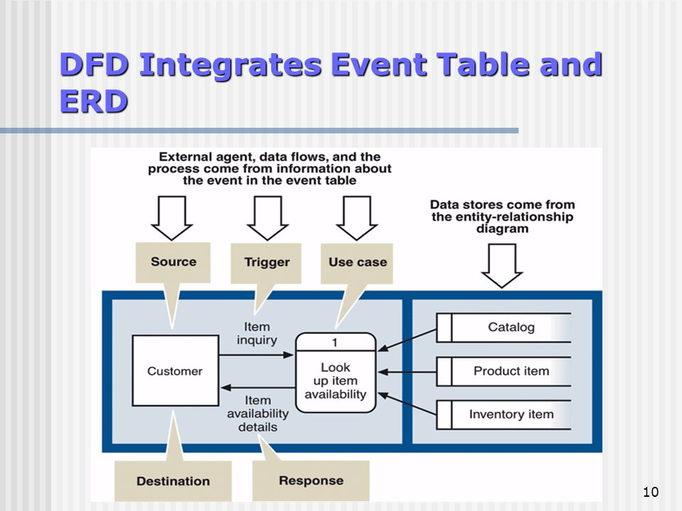 traditional approach to requirements data flow diagram dfd - Dfd Erd