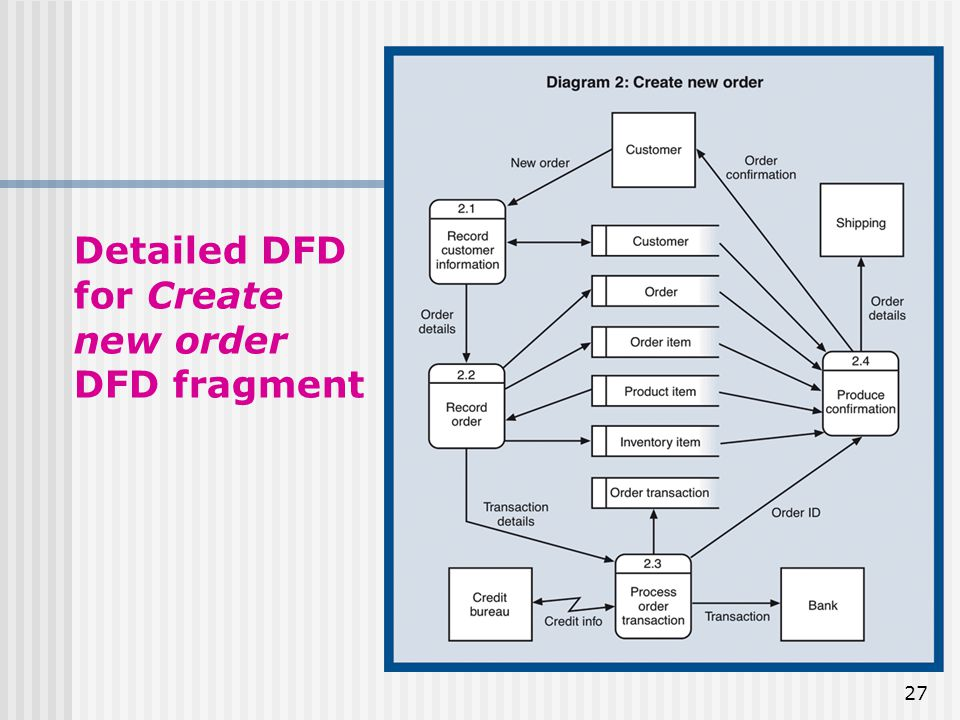 Traditional Approach To Requirements Data Flow Diagram