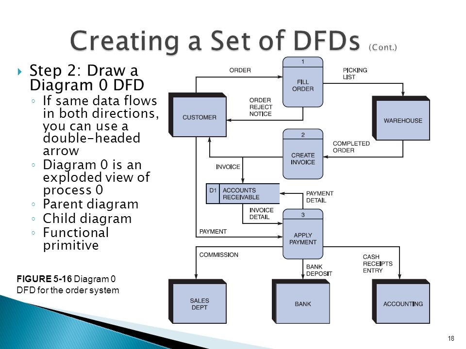 Systems analysis and design 10th edition ppt video for Draw dfd online