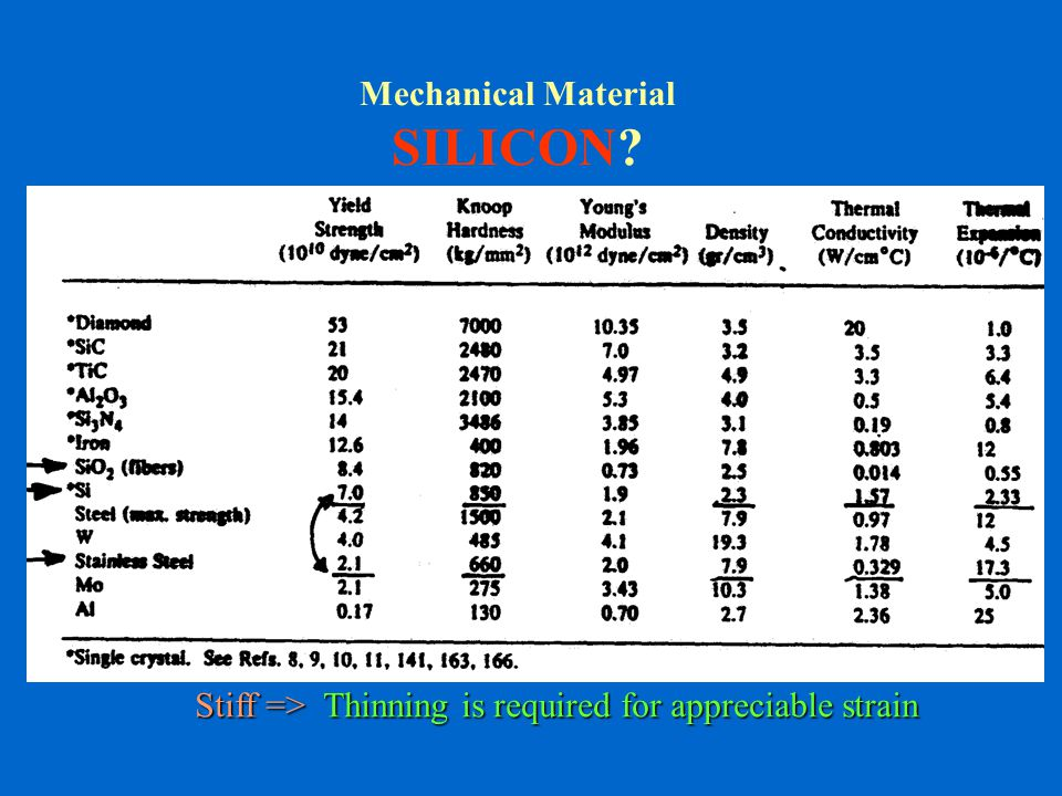 silicon as a mechanical material Silicon as a mechanical material - volume 76 - kurt petersen now that single crystal silicon has established itself as the preeminent electronic material, increasing applications are being implemented in which silicon's mechanical properties are more important.