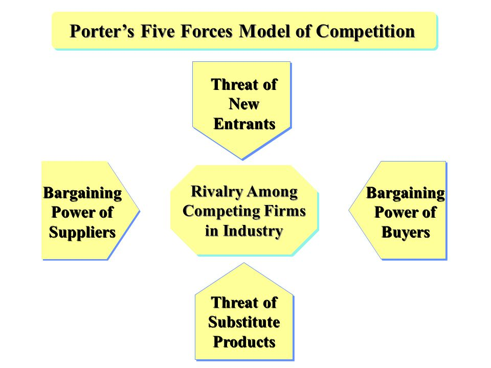porter five forces model of apparel industry Porter's five forces model is an analysis tool that uses five industry forces to determine the intensity of competition in an industry and its profitability level.
