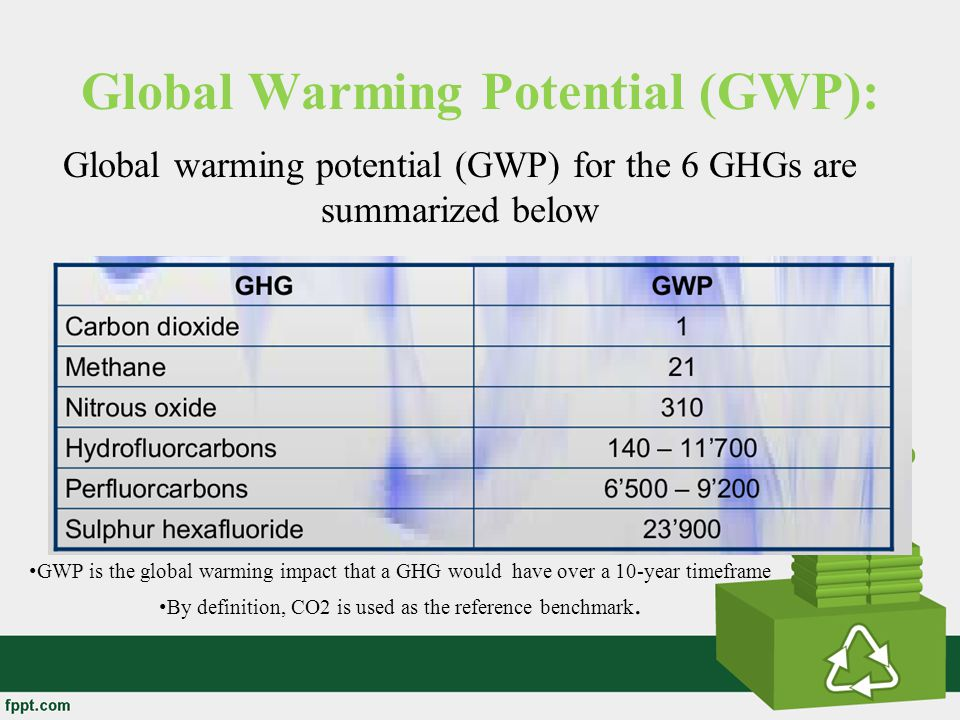 Global Warming Potential (GWP):