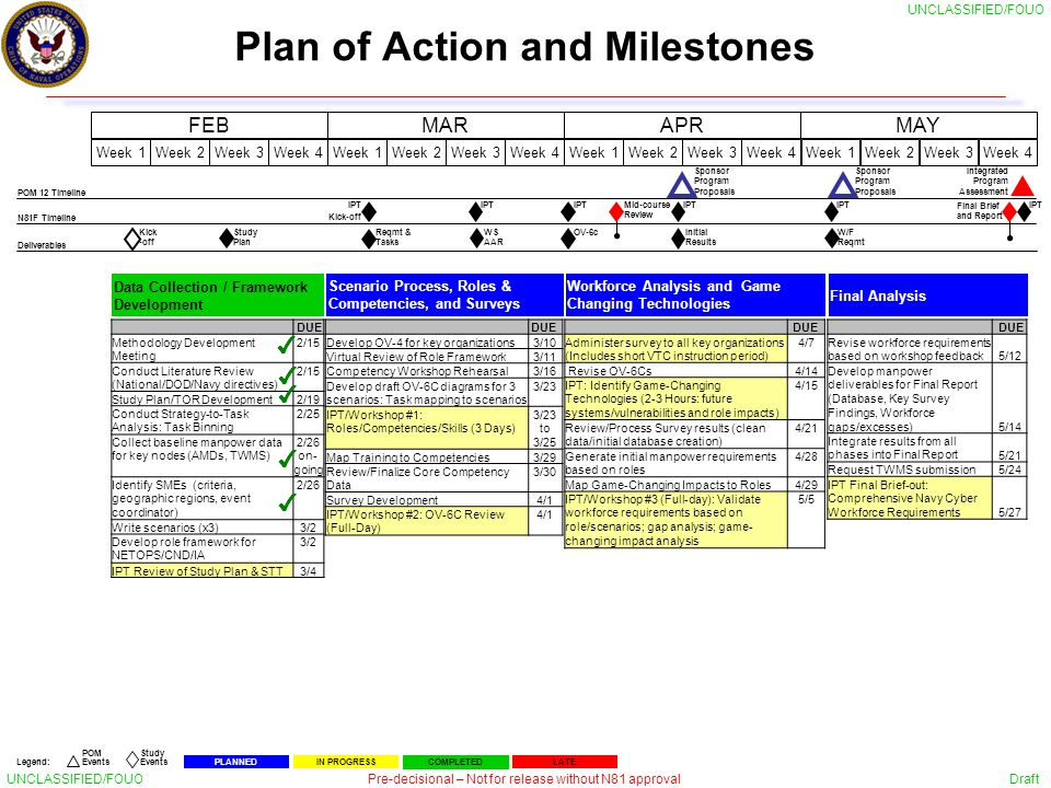plan of action and milestones template defensive cyberspace workforce study ipt 1 march 4 ppt
