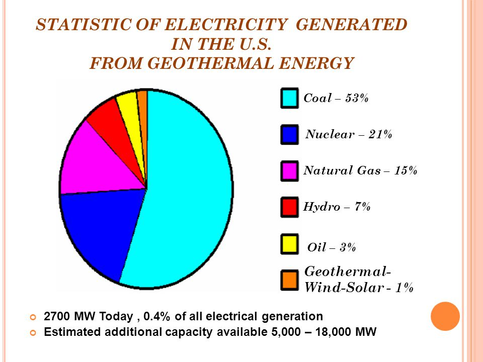 Advantages Of Using Natural Gas To Generate Electricity