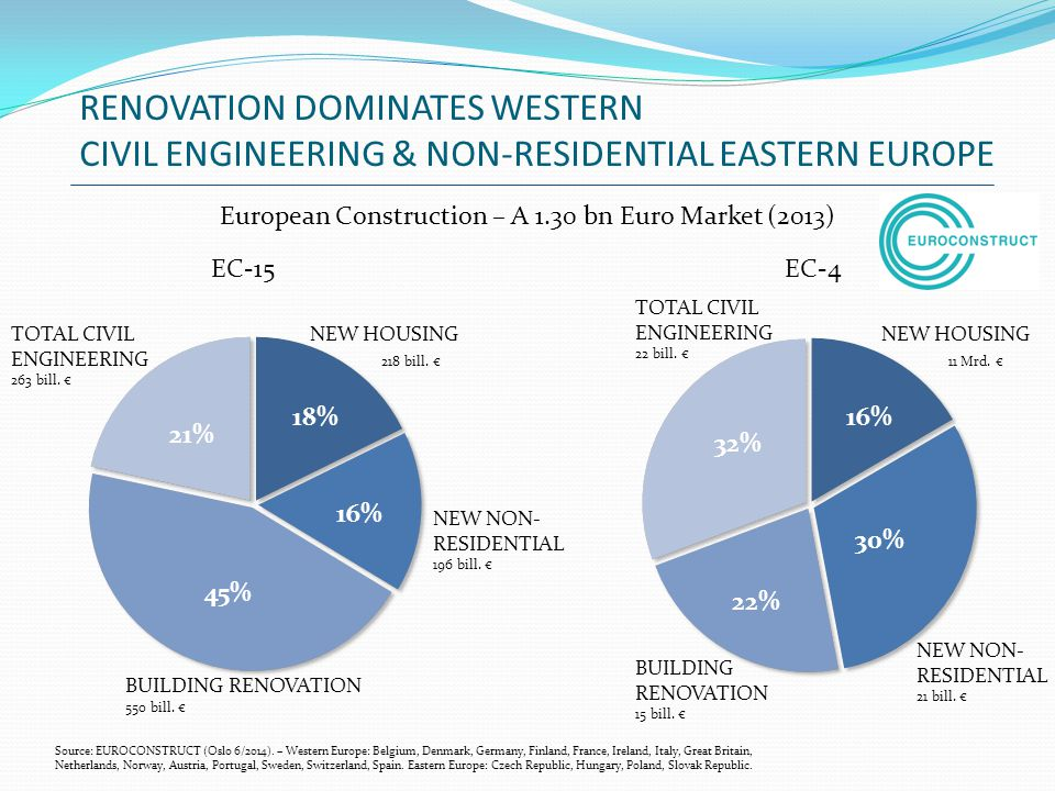 European Construction – A 1.30 bn Euro Market (2013)