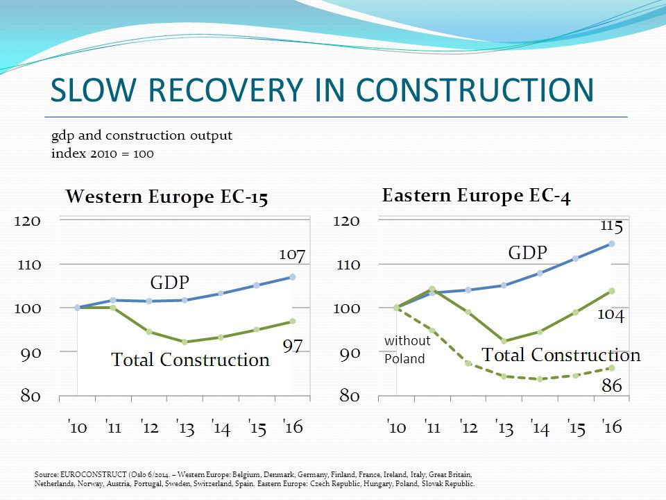 SLOW RECOVERY IN CONSTRUCTION