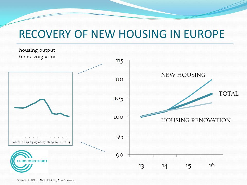 RECOVERY OF NEW HOUSING IN EUROPE