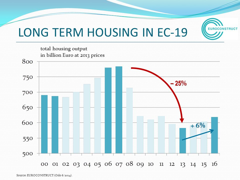 LONG TERM HOUSING IN EC-19