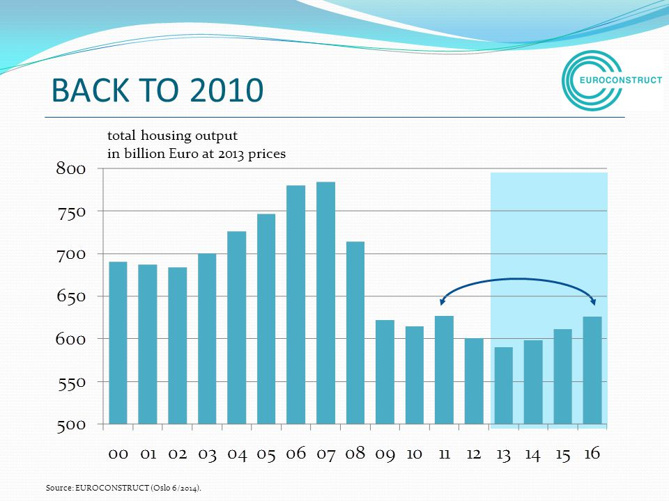 BACK TO 2010 total housing output in billion Euro at 2013 prices