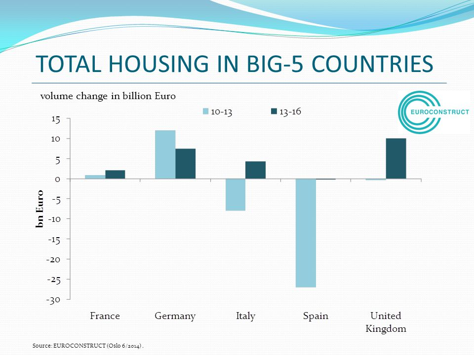 TOTAL HOUSING IN BIG-5 COUNTRIES