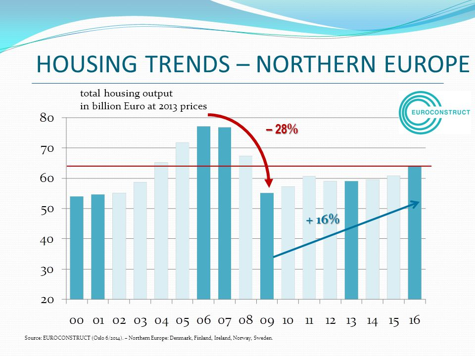 HOUSING TRENDS – NORTHERN EUROPE