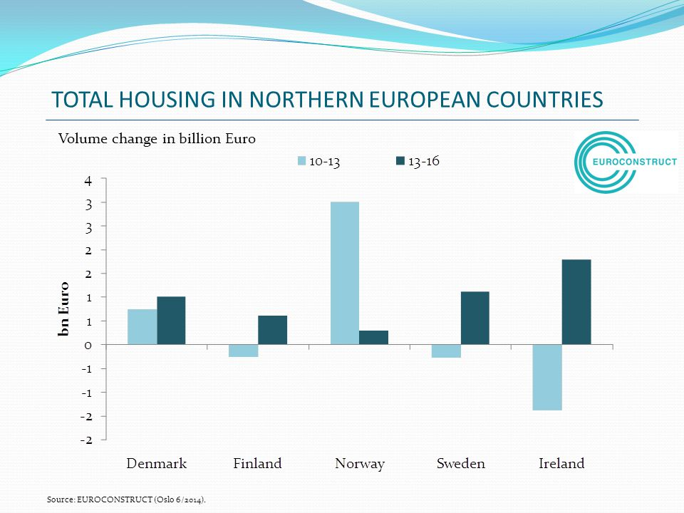 TOTAL HOUSING IN NORTHERN EUROPEAN COUNTRIES