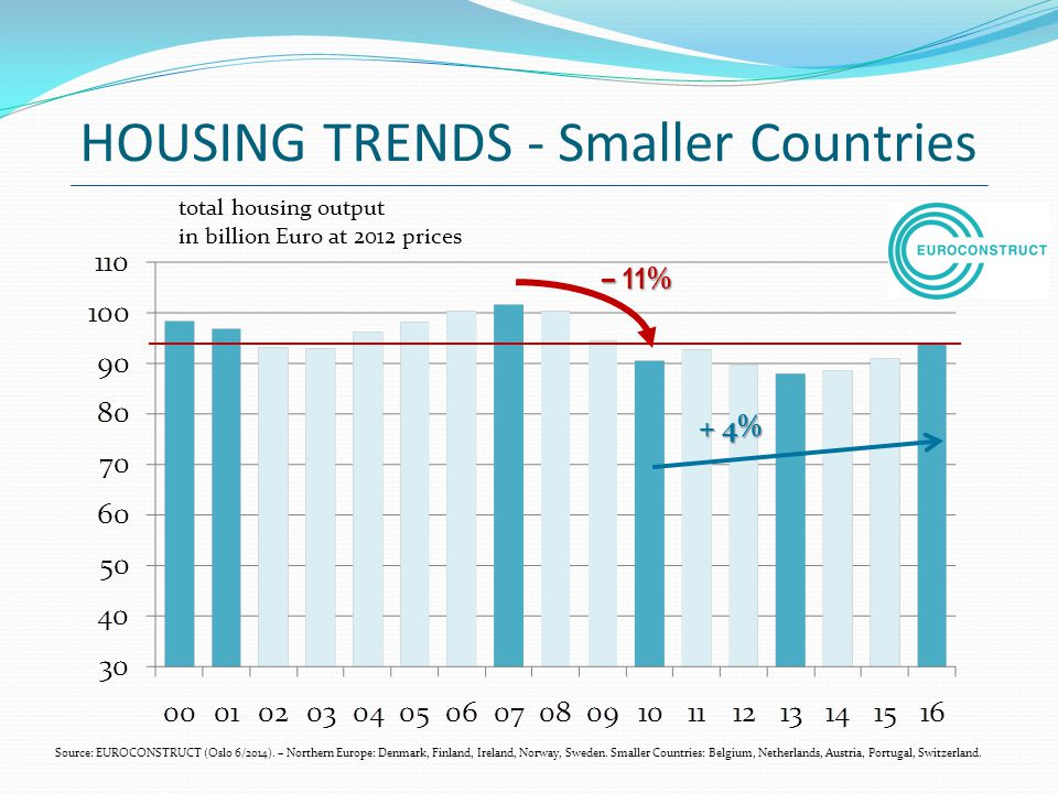 HOUSING TRENDS - Smaller Countries