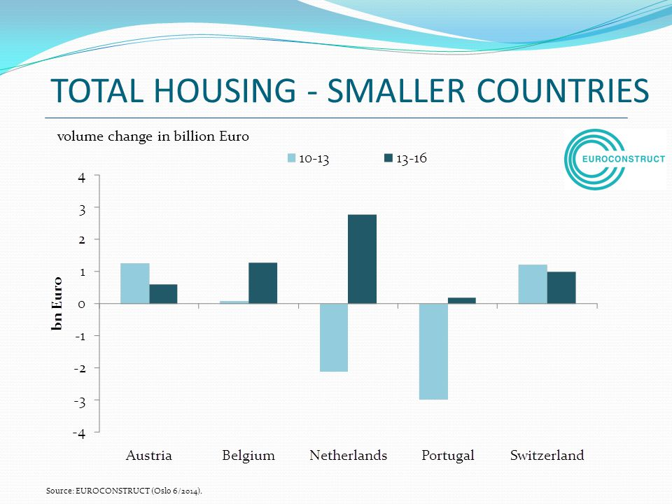 TOTAL HOUSING - SMALLER COUNTRIES