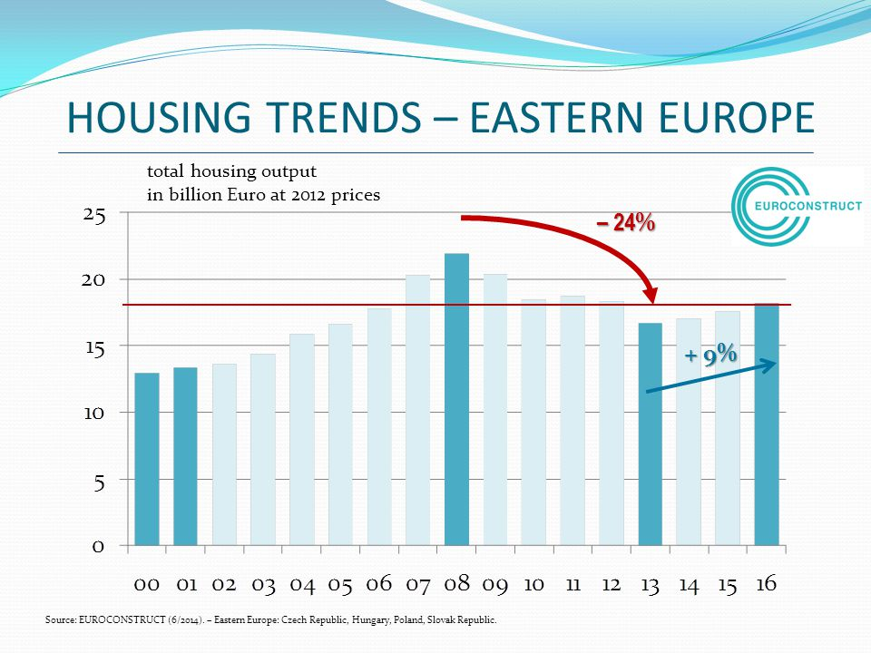 HOUSING TRENDS – EASTERN EUROPE