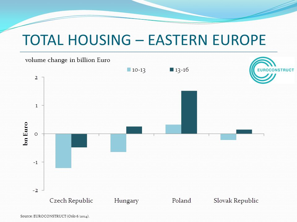 TOTAL HOUSING – EASTERN EUROPE