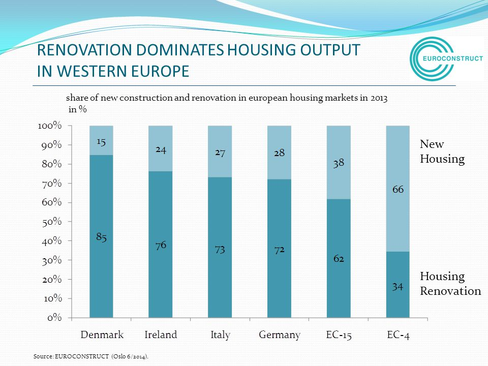 RENOVATION DOMINATES HOUSING OUTPUT IN WESTERN EUROPE