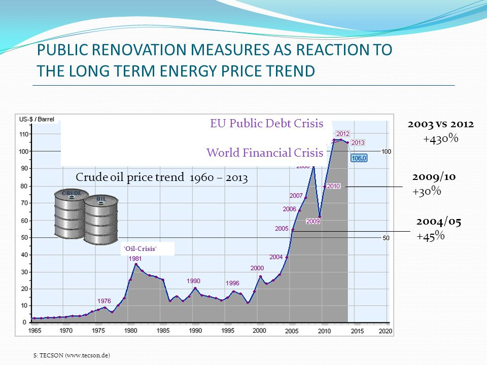 PUBLIC RENOVATION MEASURES AS REACTION TO THE LONG TERM ENERGY PRICE TREND