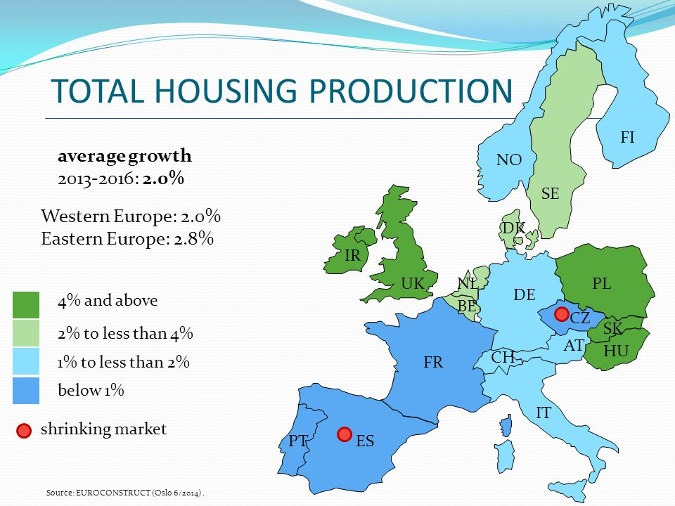 TOTAL HOUSING PRODUCTION